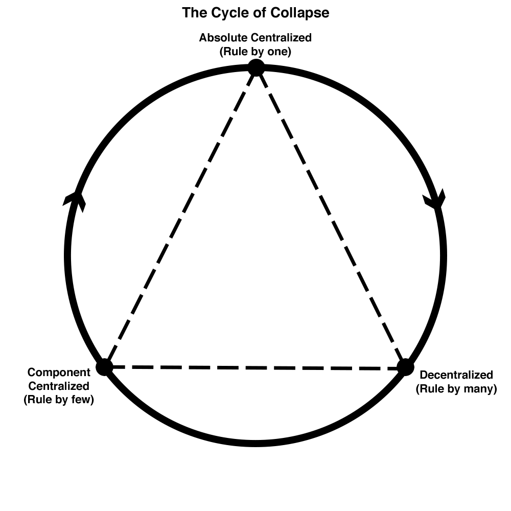anacyclosis circle cycle of collapse