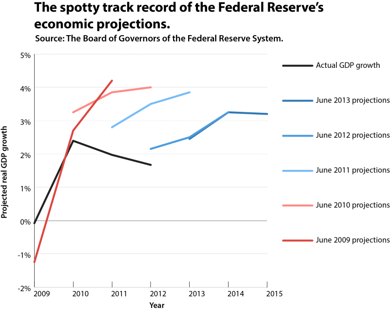 federal reserve spotty track record projections