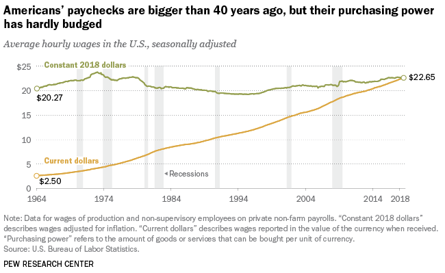 pew research purchasing power graph
