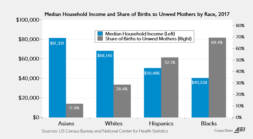 race, income, and unwed mothers chart. 2017