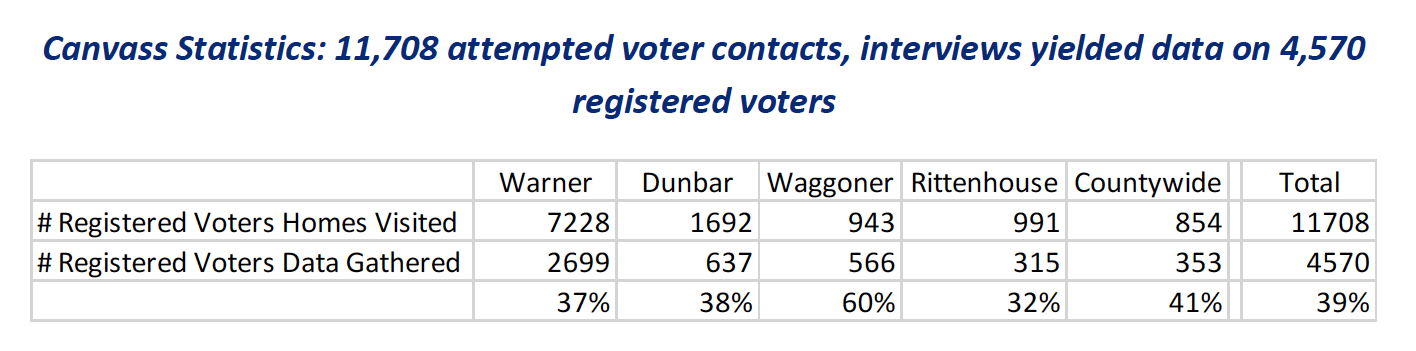 canvass statistics from the report
