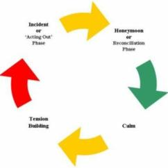 Emotional Cycle Of Abuse Diagram 3 Phase Wiring Symbols