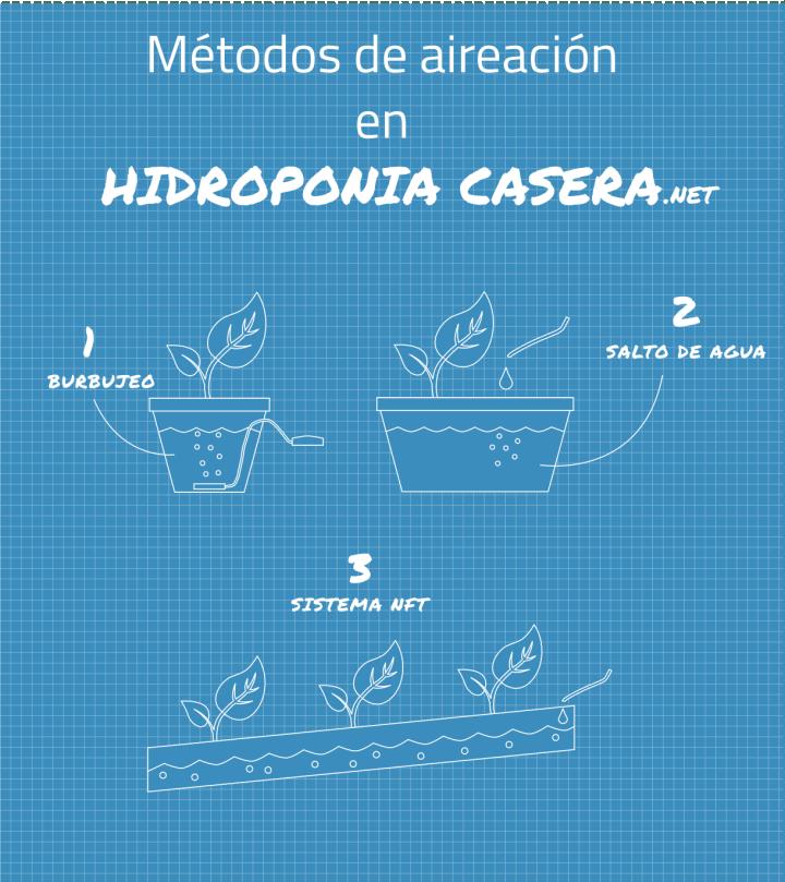 Los tres métodos de aireacion en hidroponía