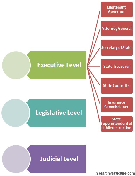 california court system diagram 5w led driver circuit political hierarchy | structure