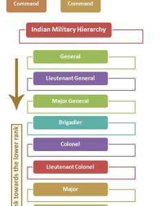 also indian military hierarchy army ranks structure rh hierarchystructure