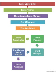 Event management hierarchy also chart hierarchystructure rh