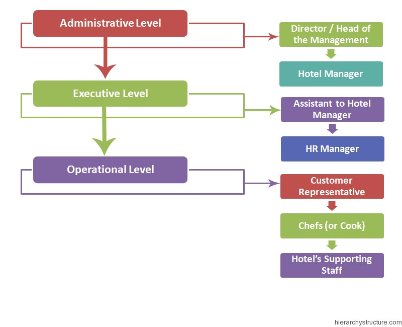Hotel Management Hierarchy Chart  Hierarchystructurecom