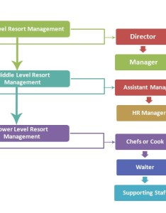 Resort management hierarchy also chart structure rh hierarchystructure