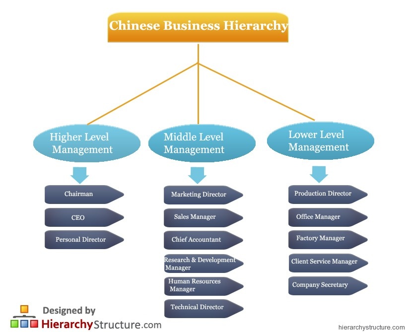 executive chairman vs ceo chair for vanity table chinese business system hierarchy   hierarchystructure.com