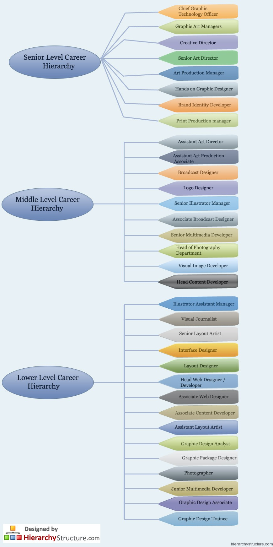 hight resolution of graphic design career hierarchy