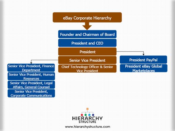 eBay Corporate Hierarchy ebay corporate structure