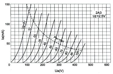 PSVANE Hi-Fi Series 2A3B electronic tube Gold plat