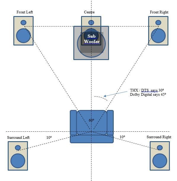 5 1 home theater wiring diagram 110 block cinema news hifi berkshire uk channel surround sound speaker layout