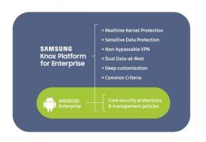 Samsung und Google verstärken Zusammenarbeit bei Enterprise Security