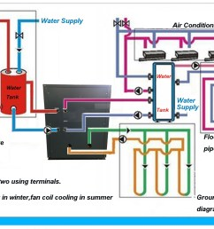 waterfurnace heat pump wiring diagram wiring diagram ebook geothermal heat pump wiring diagram [ 2000 x 1380 Pixel ]