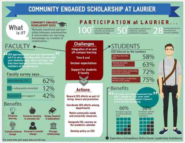 Power Of Infographics Marketing Higher Education