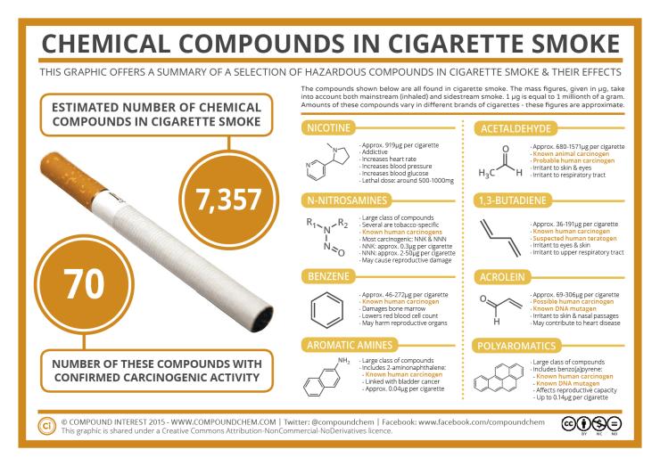 smoking marijuana safer than smoking cigarettes