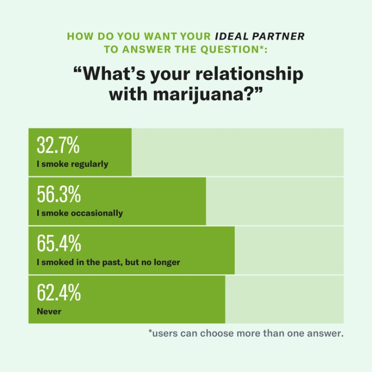Chart: What is your relationship with Marijuana