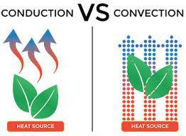 Conduction vs convection
