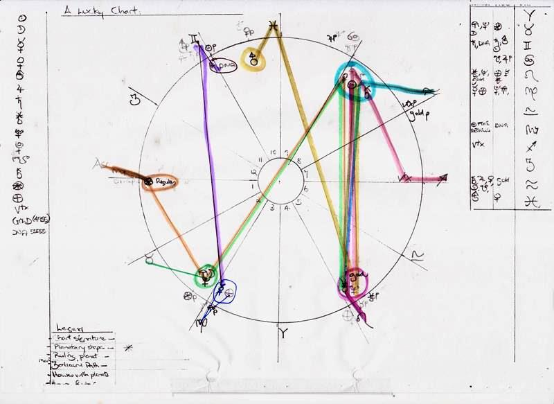Module 11 Creative Chart Zodiacal Trail