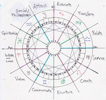 Module 2 Natural Order Chart of the Twelve Astrological Foundation Principles