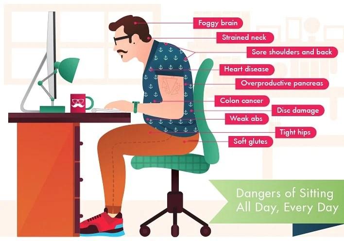 Dangers Of Sitting Disease Ergonomic Chairs High