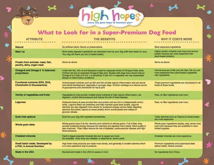 What to look for in super-premium dog food