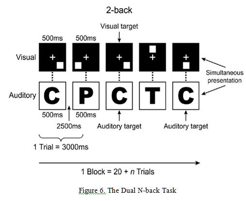 dual n-back example