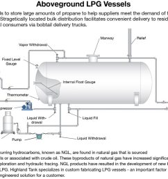 aboveground propane vessels [ 1024 x 840 Pixel ]