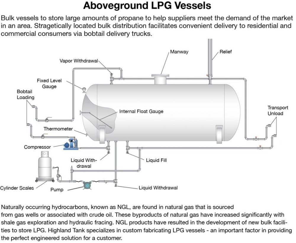 medium resolution of aboveground propane vessels