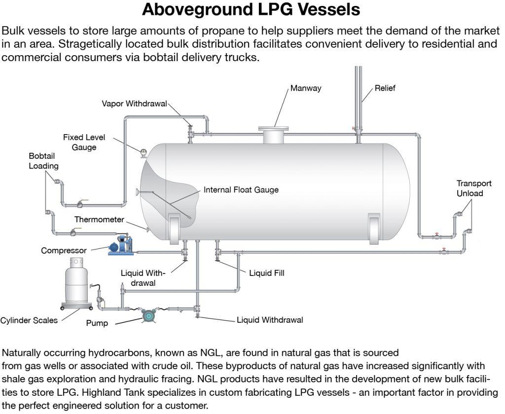 hight resolution of aboveground propane vessels