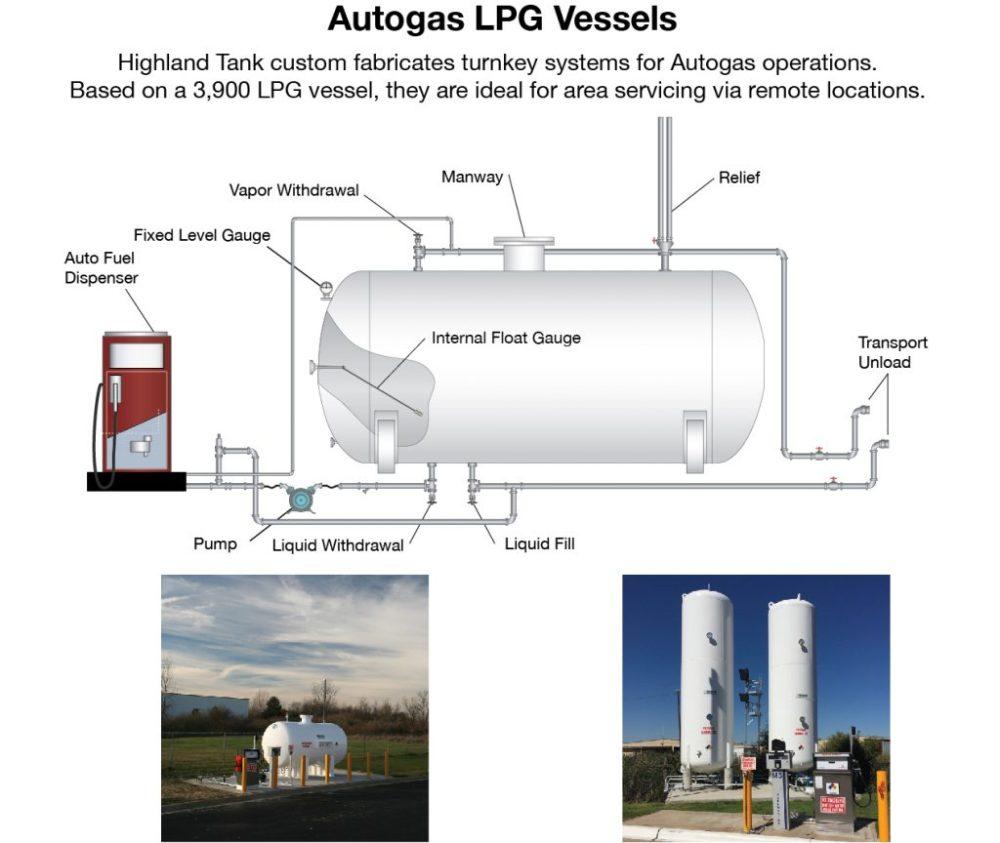 medium resolution of lpg regulator diagram