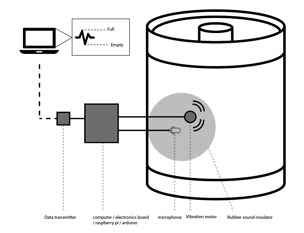 Invention Understanding Beer Keg Density Via Vibration