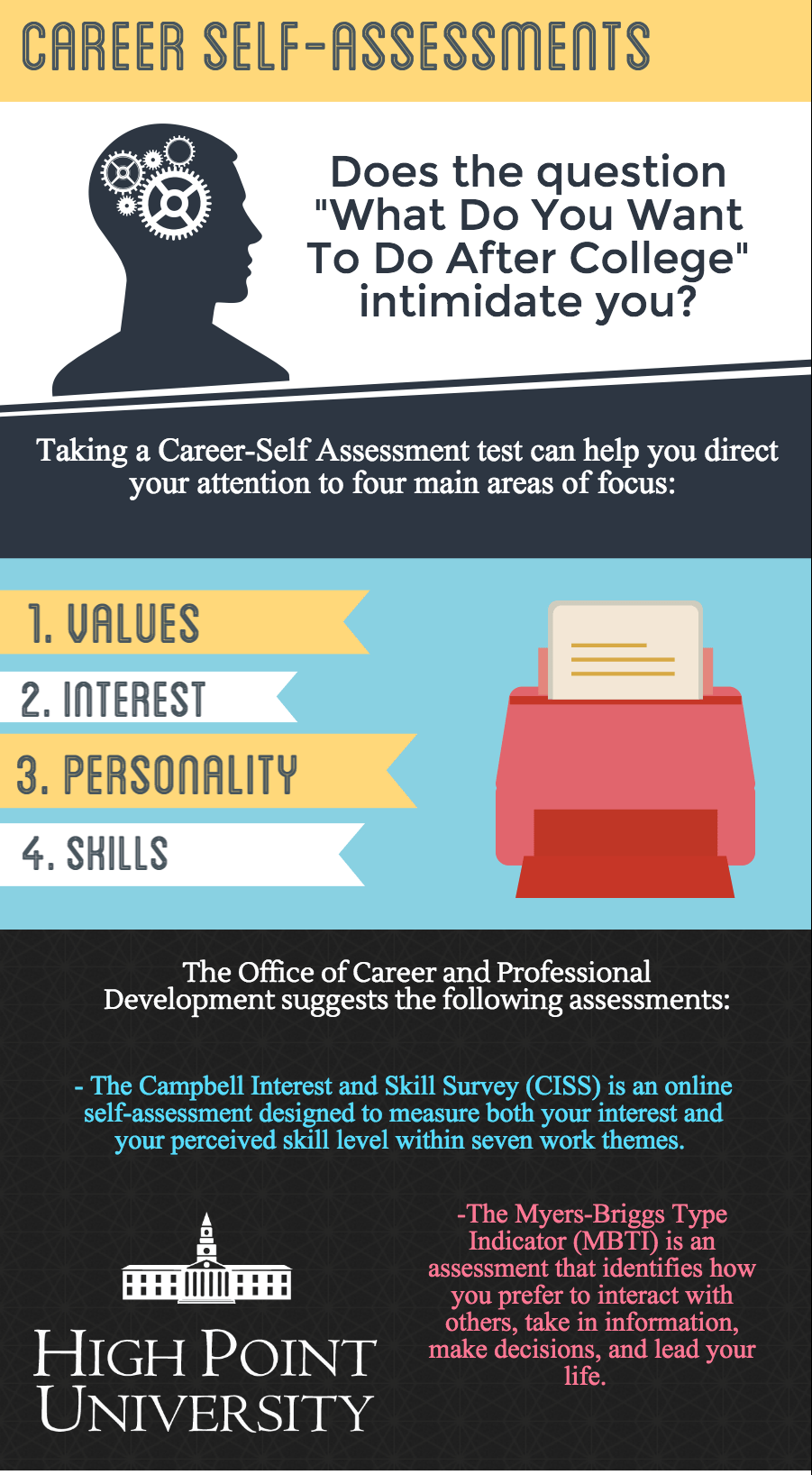 Career Self-Assessment Final (1)
