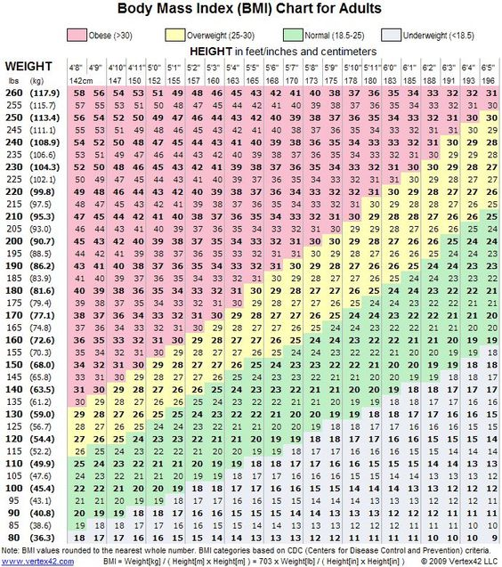 Healthy Weight Chart For Women | brandforesight co