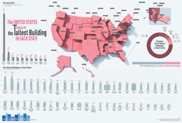 The United States Ranked by the Tallest Building in Each State - HighRises.com - Infographic