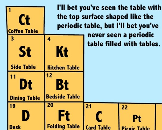 Periodic table of elements jokes periodic diagrams science the periodic table of elements and you urtaz