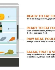 How to store food in  fridge diagram also storing on shelves what is the correct order rh highspeedtraining