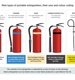 fire extinguisher diagram from high speed training [ 1428 x 1040 Pixel ]