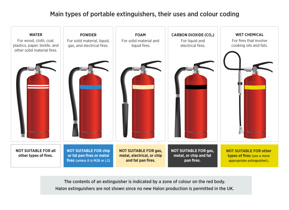 medium resolution of fire extinguisher diagram from high speed training