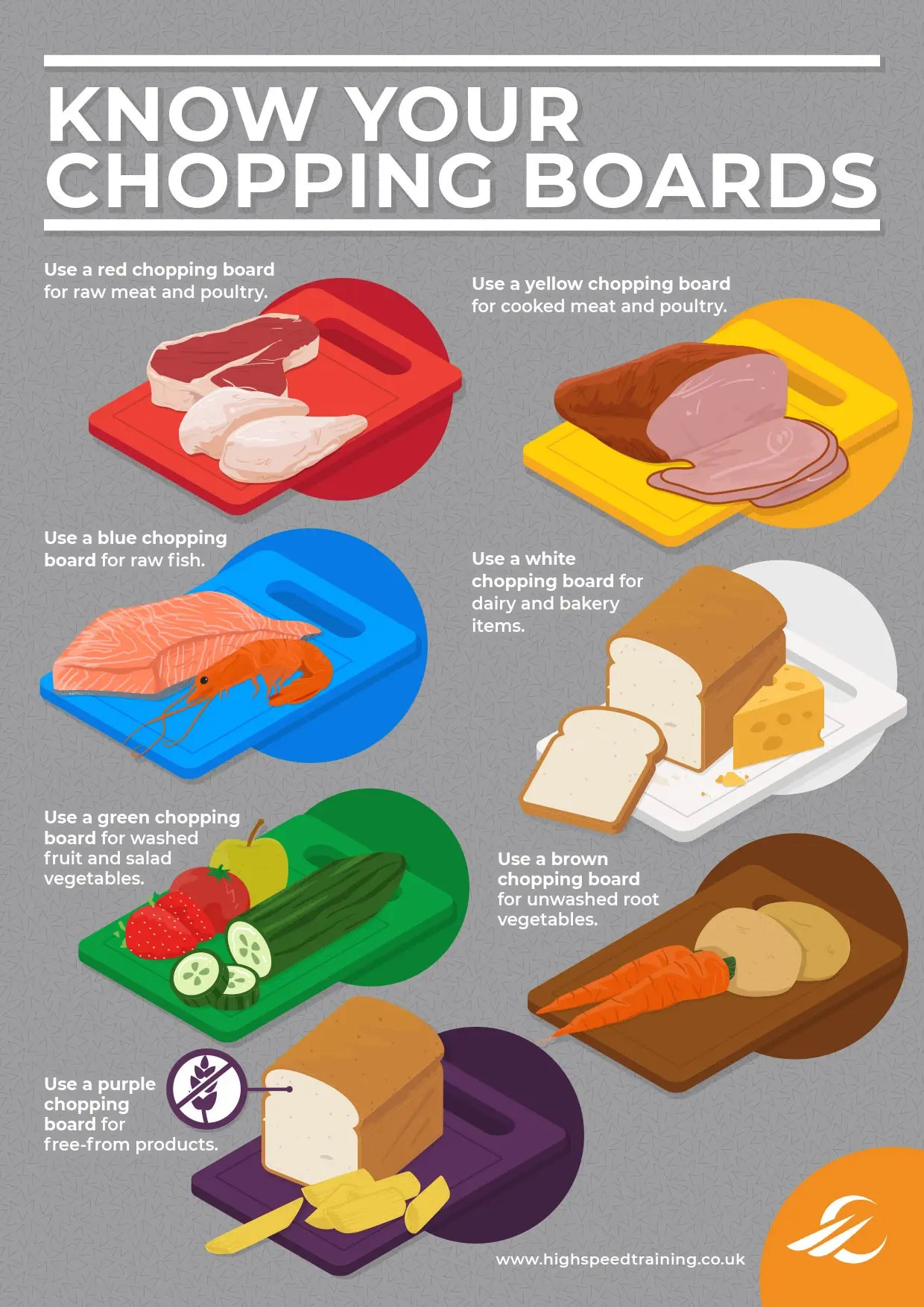 Kitchen Safety Posters