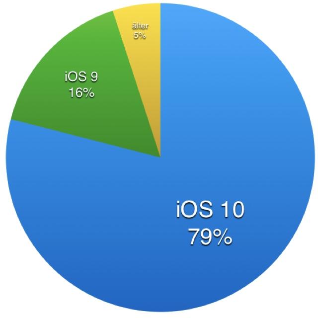 ios10-79-prozent