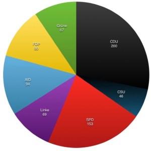 Mögliche Mehrheiten im Bundestag
