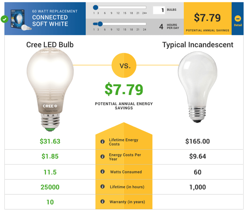 HTD Wink & Cree Connected LED Light Bulb - cost savings