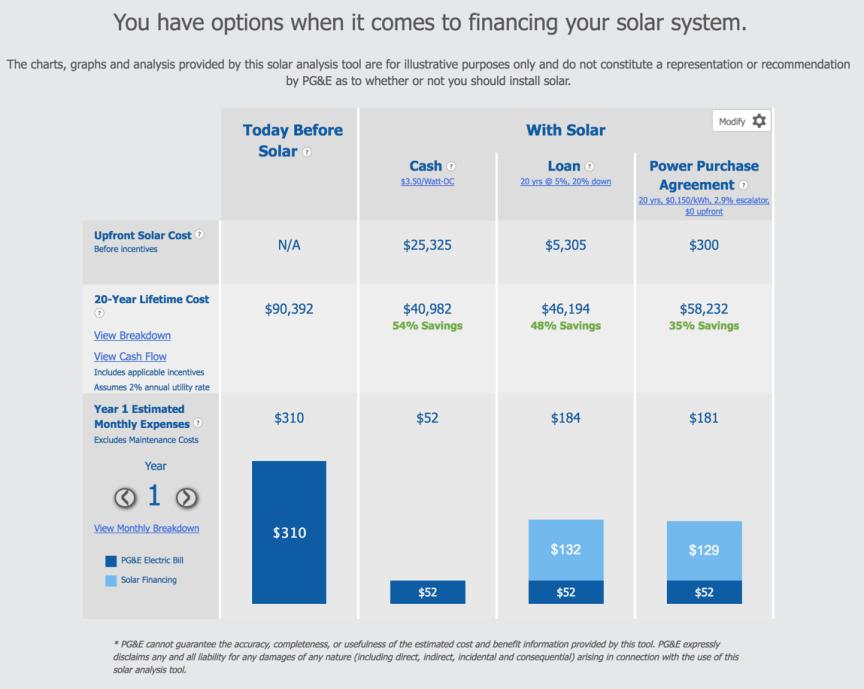 PG&E Renewable Energy Tools & Solar Panel info - cost summary