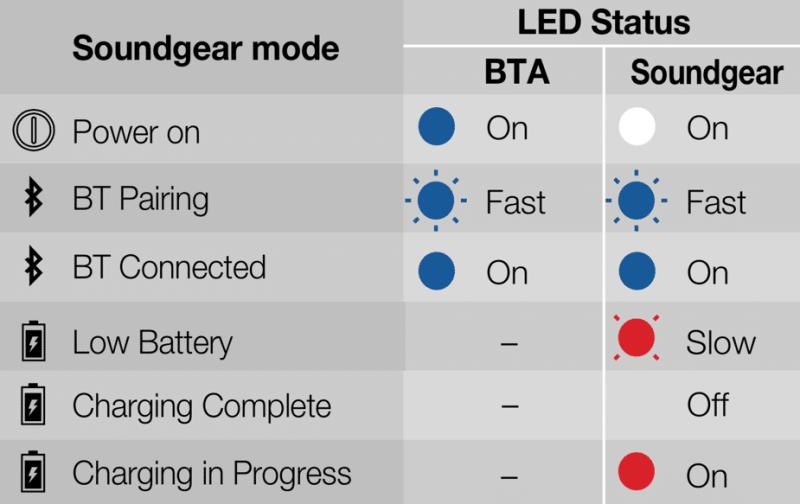 JBL Soundgear light chart