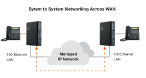 networking-separate-location-phone-systems