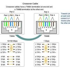 T568b Color Diagram Gooseneck Trailer Brake Wiring Networking - What Is The Logic Behind Pin Of Ethernet Cables? Super User