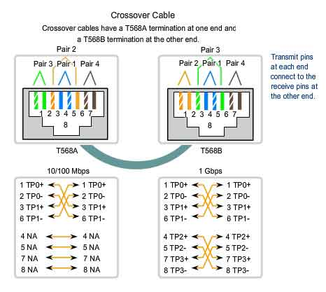 t568b color diagram 4 way trailer plug wiring ford networking - what is the logic behind pin of ethernet cables? super user