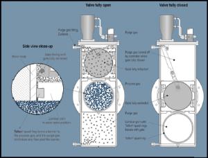 Laminar Flow Control Valve | 13000 Series for Highly Corrosive Gases  HVA